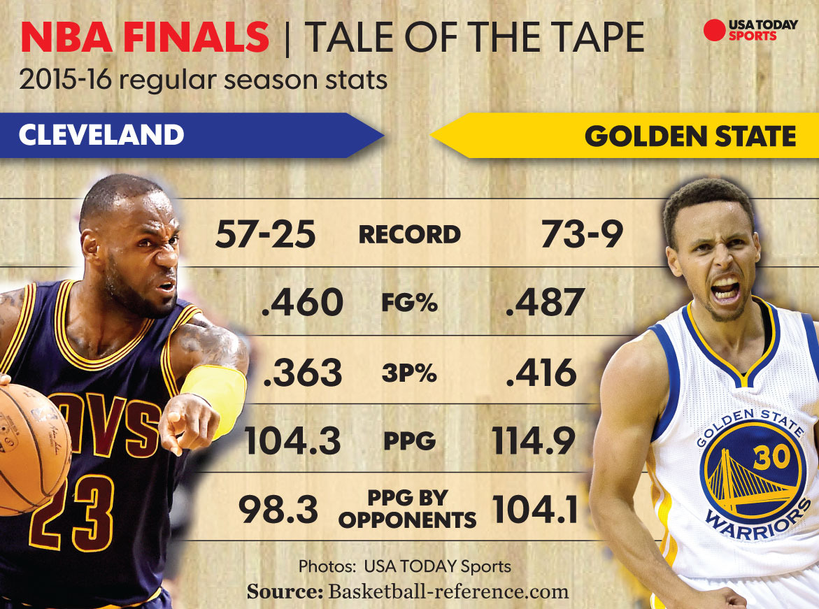 11808626dd0 With Stephen Curry – the first player to win MVP unanimously and last-year  Finals winner – and LeBron James – seasoned superstar and 7-time Finals  player ...