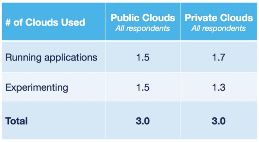Cloud Report Card 2