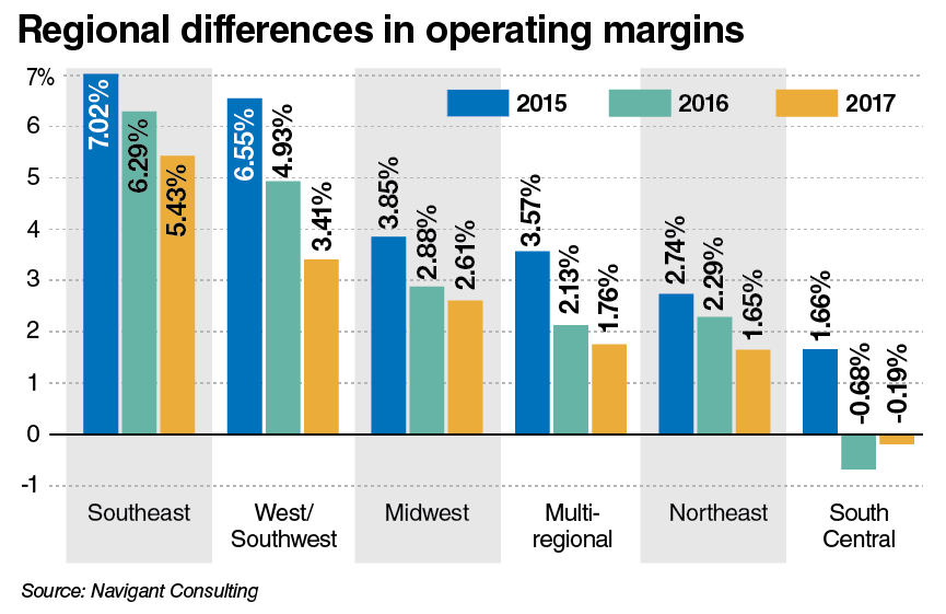 Regional differences in operating margins