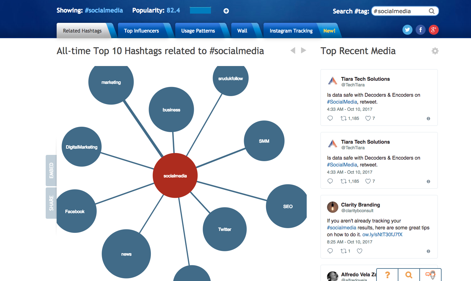 10 hashtags related to #socialmedia