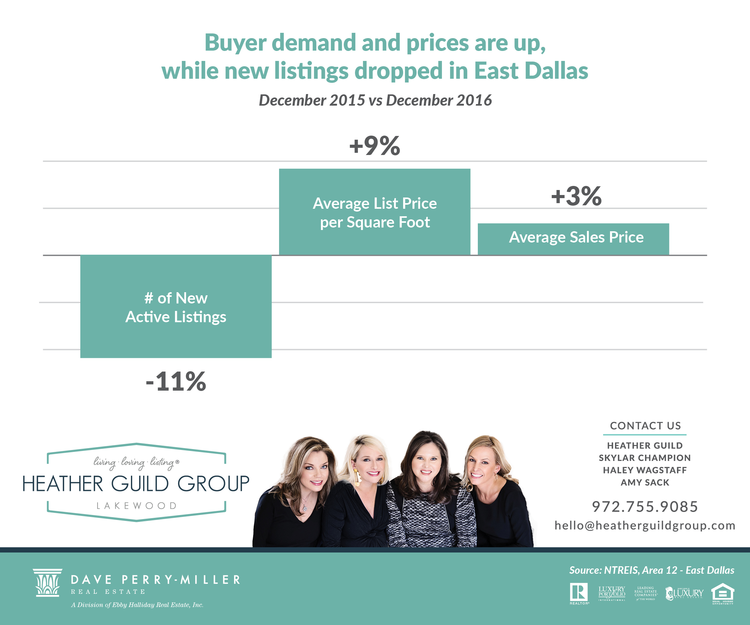 East Dallas Top Real Estate Experts the Heather Guild Group at Dave Perry Miller Real Estate can help you find your perfect new home