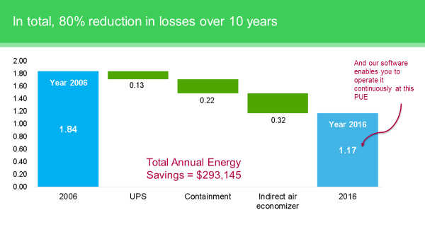 Graph Showing - 80% reduction in losses bringing the typical PUE of 1.84 down to a very respectable 1.17 over 10 years.