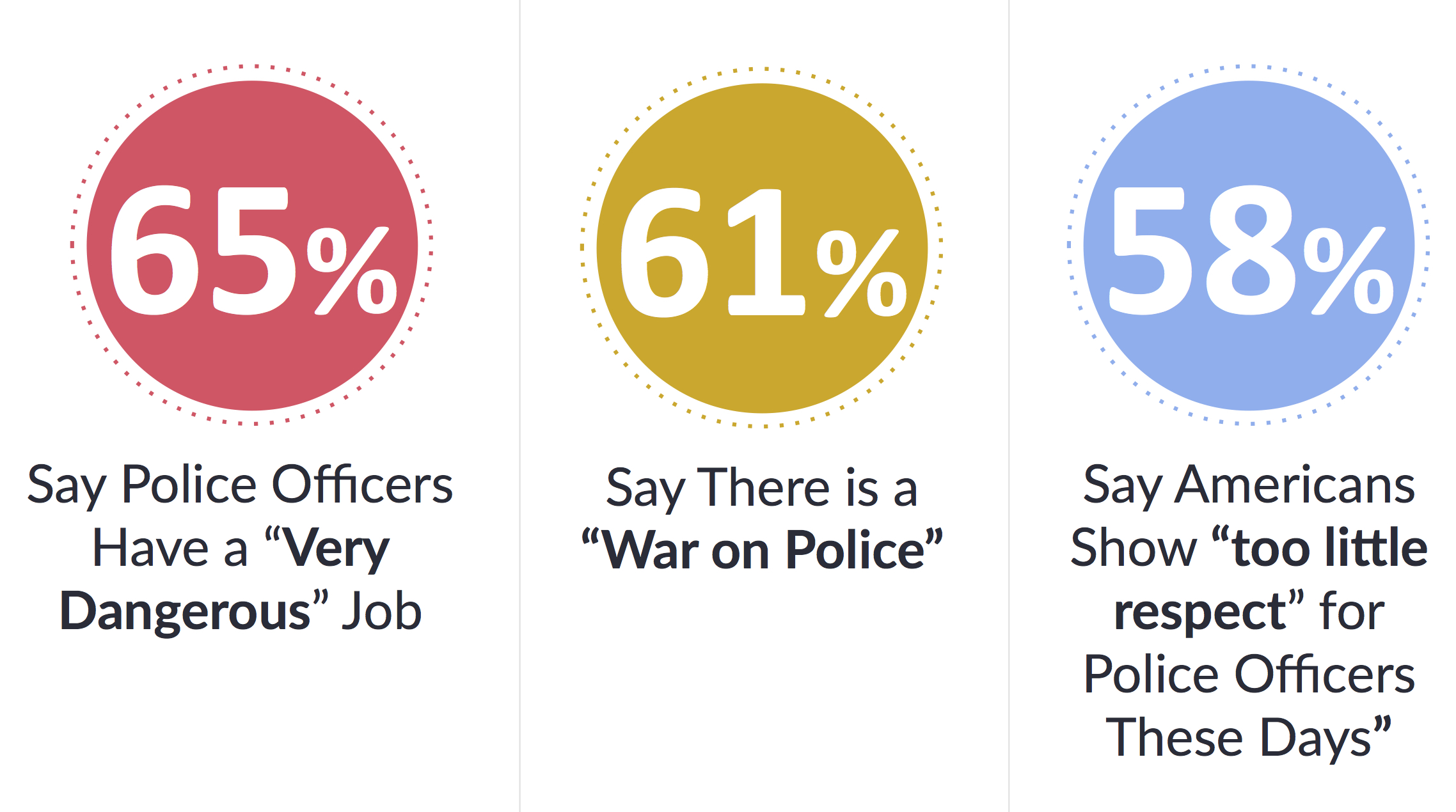 support for police stats - American Police Officers Alliance