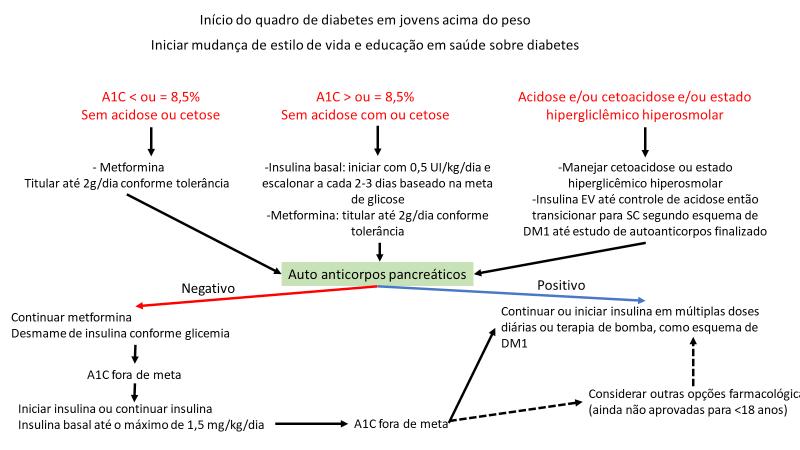 diagnóstico de diabetes mellitus hemoglobina a1c