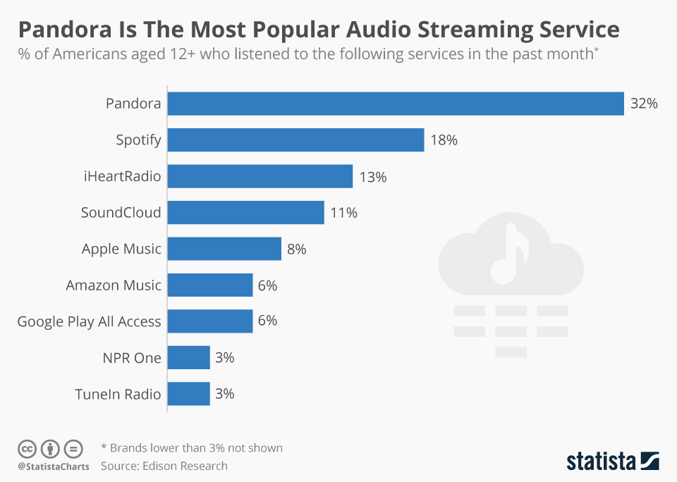 Music Streaming: Which Service is On Top in 2017? | Applian