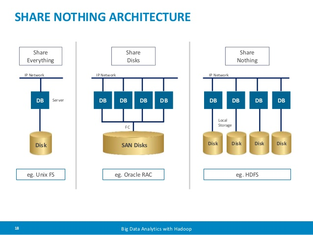Benefits Of Shared Nothing Architecture