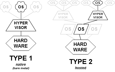 Diagrams showing howType 1 and Type 2 Hypervisors are connected to OS and hardware. Source: Wikipedia