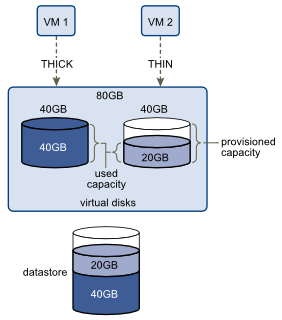 Differences between thick and thin disks. Source: VMware