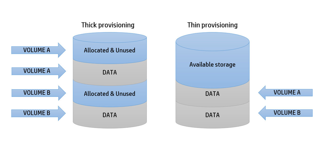 How to Break the Vicious Cycle of VM Overprovisioning