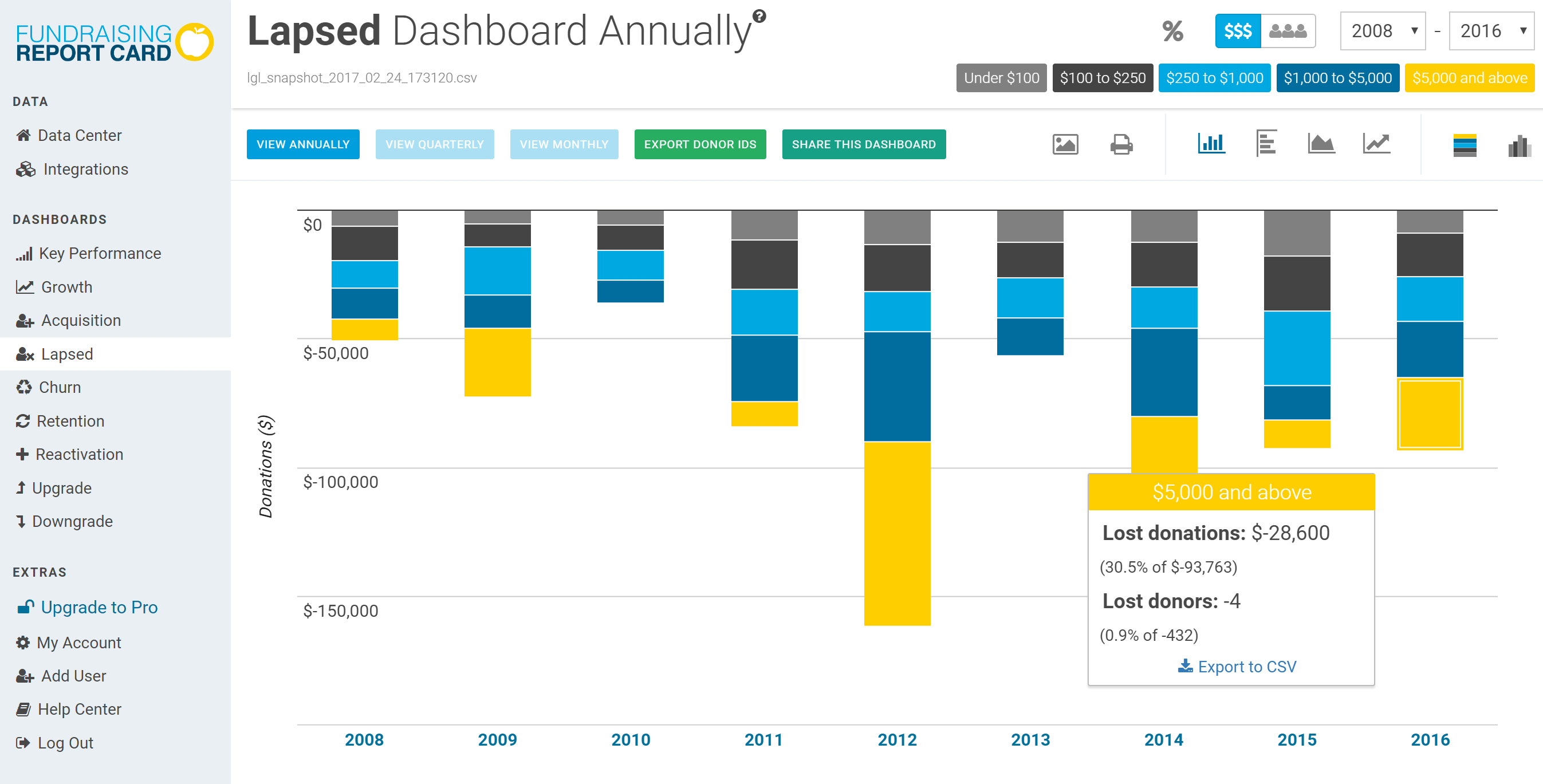 lapsed donor dashboard